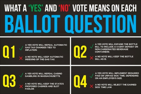 ballot questions